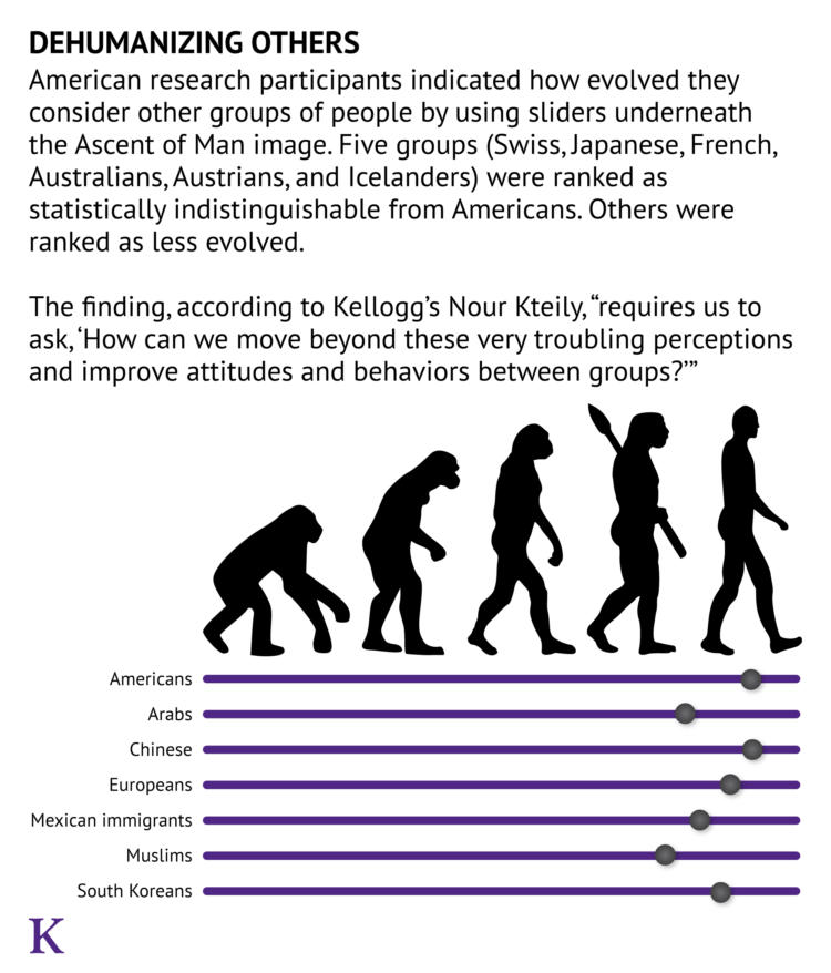 Dehumanization of others is shown on the Ascent of Man image.