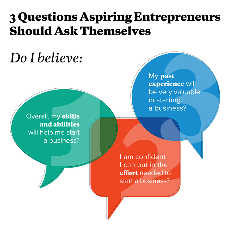 Three Questions All Aspiring Entrepreneurs Should Ask Themselves