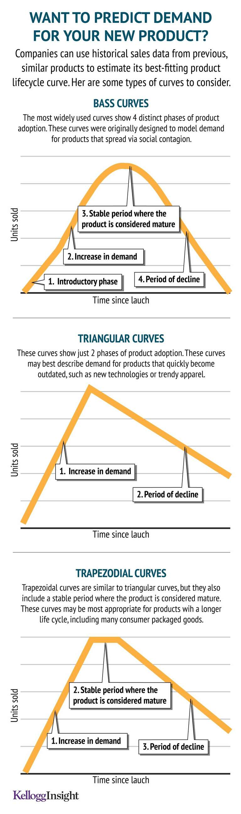 How to Predict Demand for Your New Product