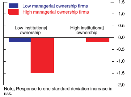 Low managerial ownership vs. high managerial ownership firms